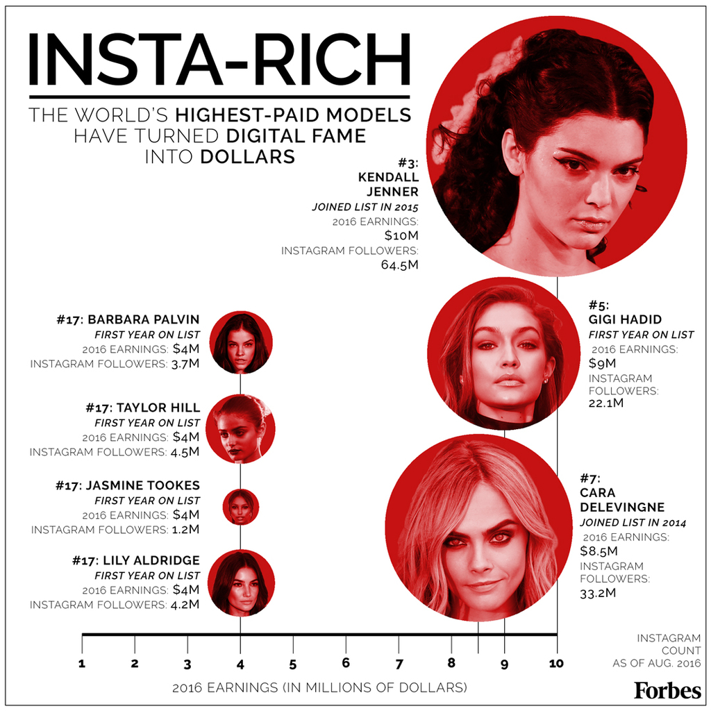 The Highest Paid Fashion Models In The World. Famous Instagram Fashion Models. The World's Highest Paid Models. The Top Earning Models In The World.
